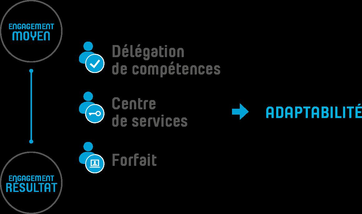 WAT - modele-service